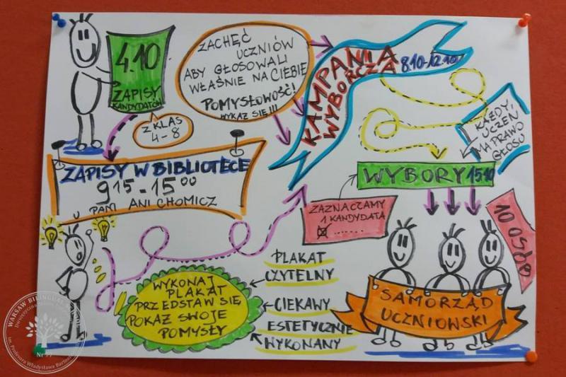 1 Wybory Warsaw Bilingual School Dwujęzyczna Szkoła